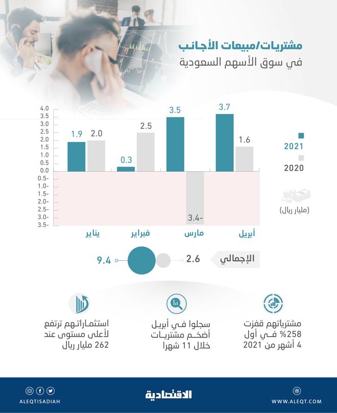 التدفقات الأجنبية للأسهم السعودية تقفز 258 % خلال 4 أشهر .. 9.4 مليار صافي مشترياتهم
