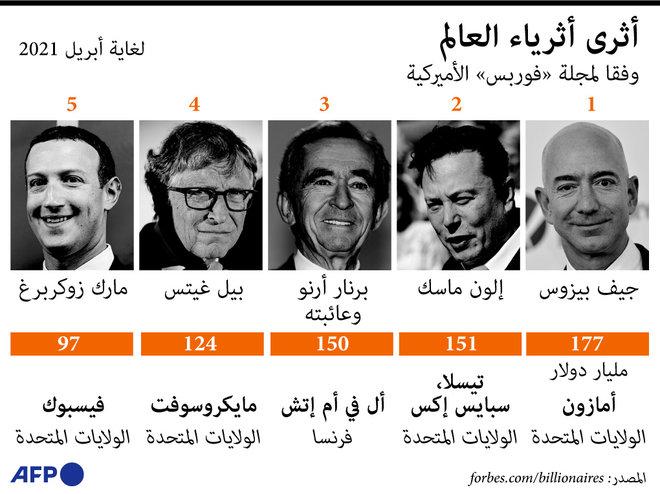 4 أمريكيين ضمن قائمة الشخصيات الـ 5 الأكثر ثراء في العالم
