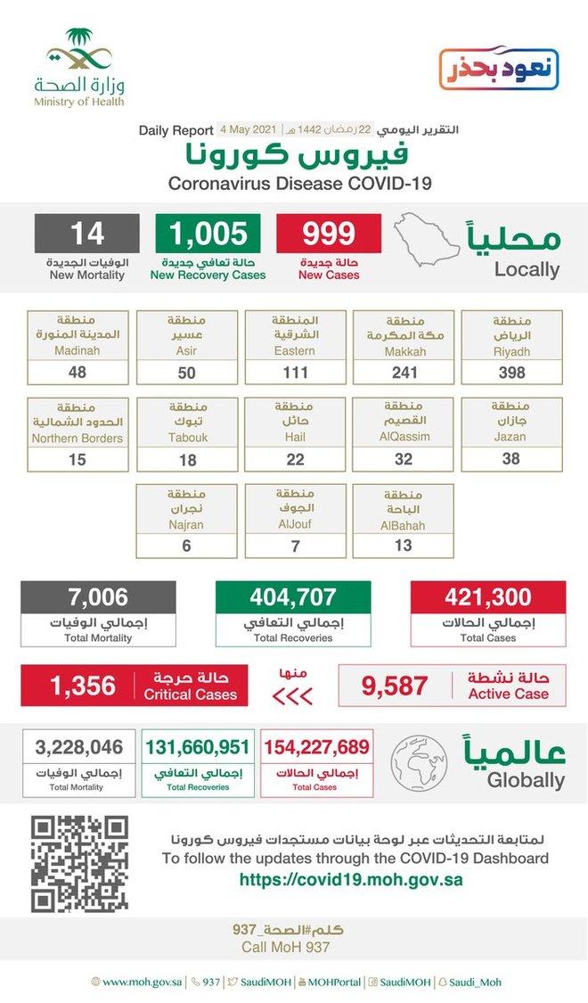 السعودية: 999 إصابة جديدة بكورونا وشفاء 1005 و 14 حالة وفاة