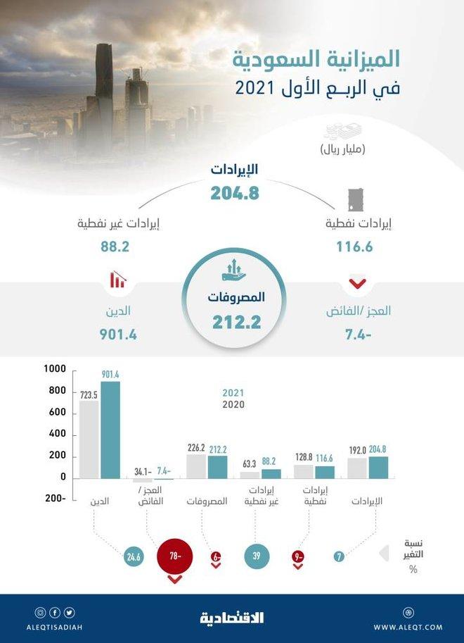 الإصلاح الاقتصادي يخفض عجز الميزانية السعودية 78 % خلال الربع الأول