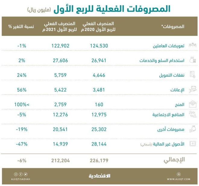 57.9 % من المصروفات لرواتب الموظفين .. 122.9 مليار ريال