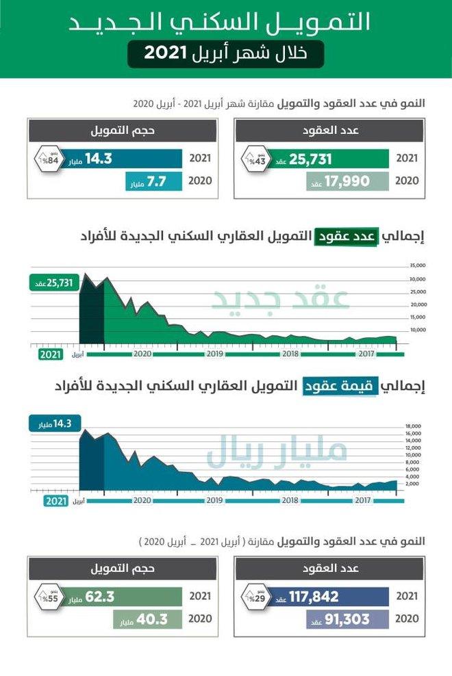 التمويل العقاري يقفز 84 % خلال أبريل .. 25.73 ألف عقد بـ 14.3 مليار ريال