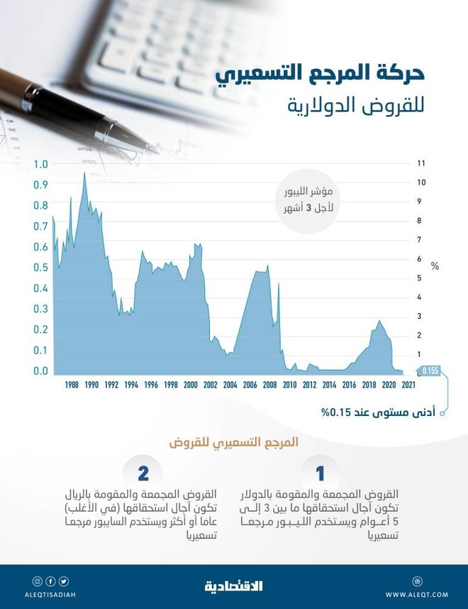 هبوط قياسي لـ «مؤشر تكلفة الاقتراض الدولاري» .. إيجابي للجهات السعودية الأنشط إقليميا