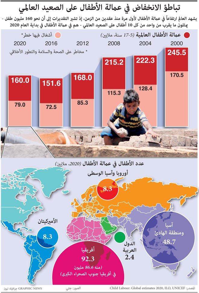 تباطؤ الانخفاض في عمالة الأطفال على الصعيد العالمي