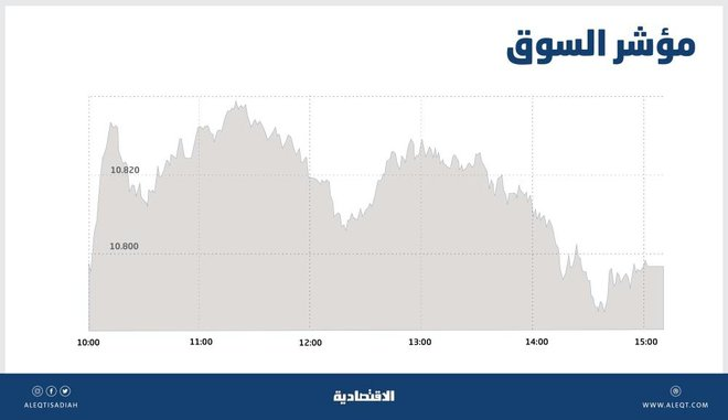 ضغوط البيع تفقد الأسهم السعودية معظم مكاسب الجلسة .. والسيولة تهبط إلى 14.3 مليار ريال
