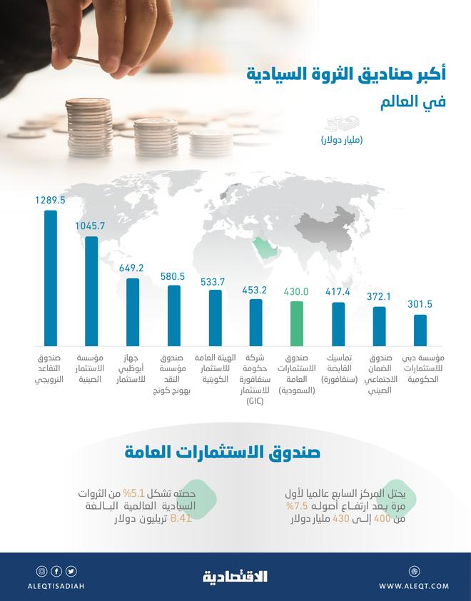 أكبر صناديق الثروة السيادية في العالم .. صندوق الاستثمارات العامة إلى المركز السابع بأصول 430 مليار دولار