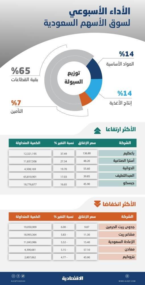 الأسهم السعودية بحاجة إلى محفزات لمواصلة الصعود .. تراكم الأرباح في المحافظ دافع لجني المكاسب
