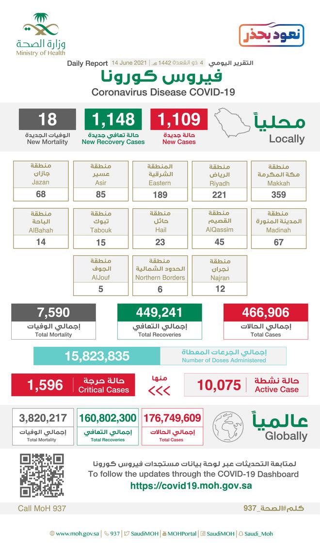 1109 إصابة جديدة بفيروس كورونا في السعودية