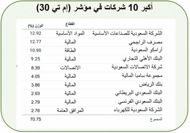العقود المستقبلية السعودية .. وسيلة للمضاربة والتحوط غير مستغلة