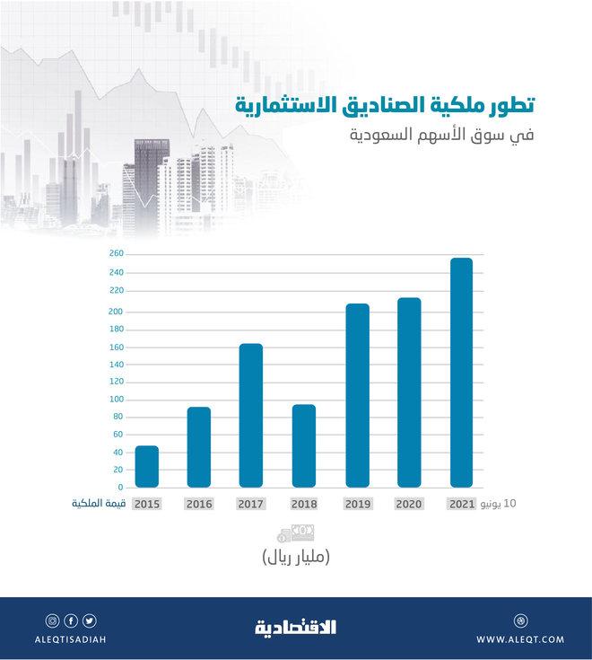 256.6 مليار ريال ملكية صناديق الاستثمار في الأسهم المحلية .. مستوى قياسي
