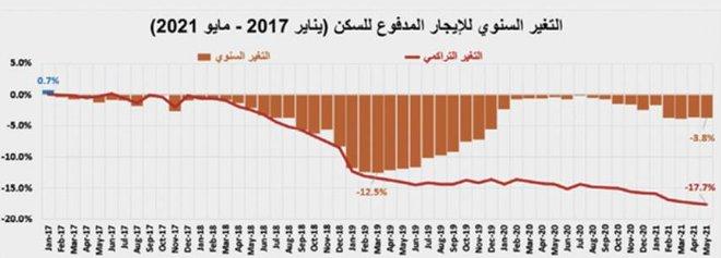 ارتفاعات قياسية لأسعار الأراضي السكنية في المدن الرئيسة ناهزت 138% خلال 2019-2021