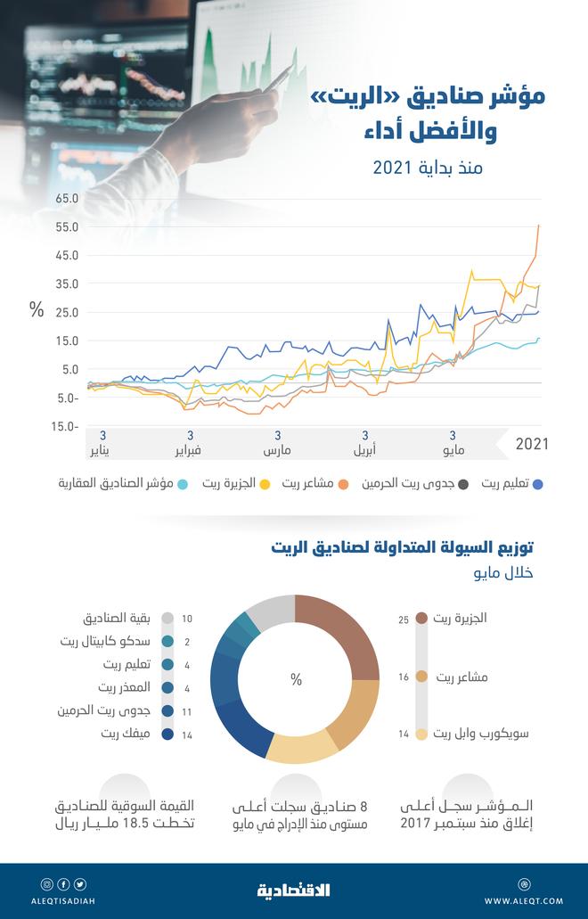 أعلى تداول شهري لصناديق «ريت» العقارية منذ إدراجها في السوق .. 7.54 مليار ريال