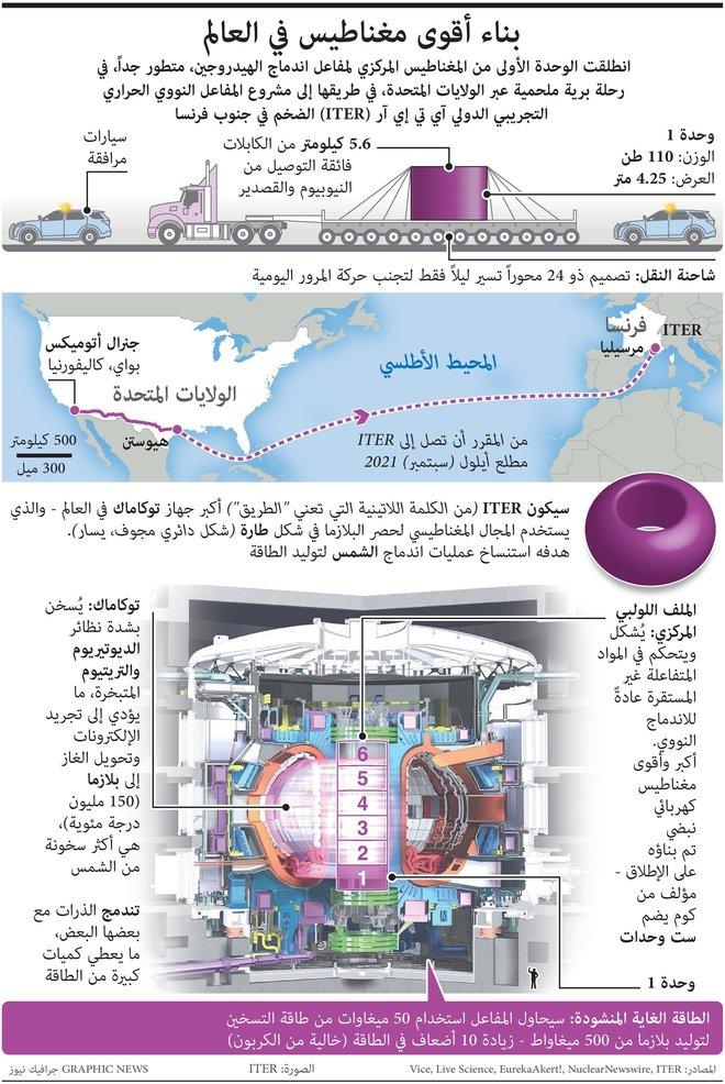 بناء أقوى مغناطيس في العالم