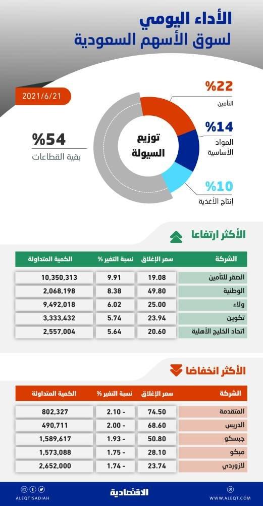 الأسهم السعودية تصعد 68 نقطة بدعم معظم القطاعات .. والسيولة عند 11 مليار ريال