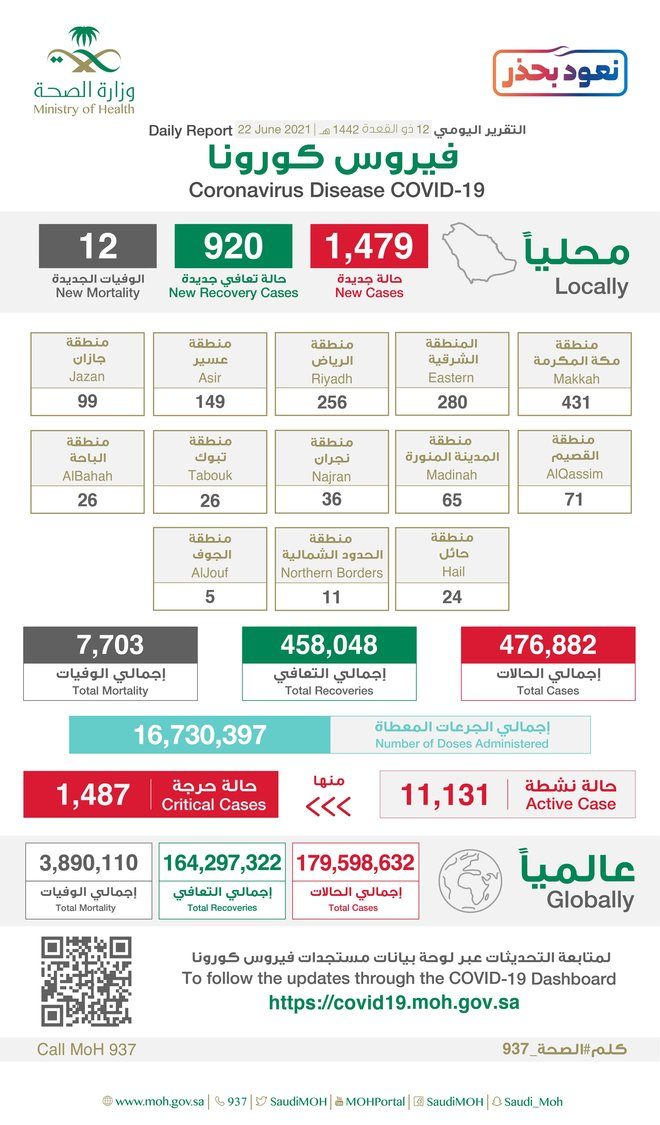1479 إصابة جديدة بفيروس كورونا في السعودية.. و12 حالة وفاة