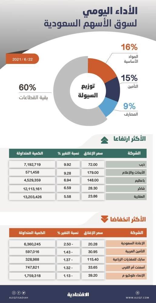 الأسهم السعودية تعجز عن الاستقرار فوق 10900 نقطة بفعل ضغوط البيع