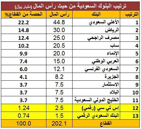 تعرف على ترتيب البنكين الرقميين بين البنوك السعودية وحصتهم من القطاع وأبرز الملاك