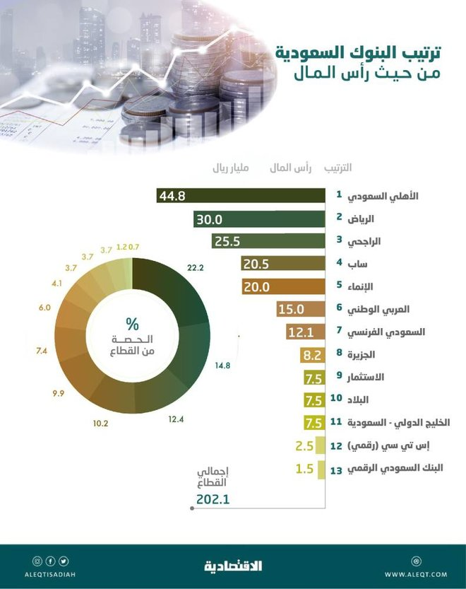بنكان رقميان يرفعان رساميل المصارف السعودية إلى 202 مليار ريال