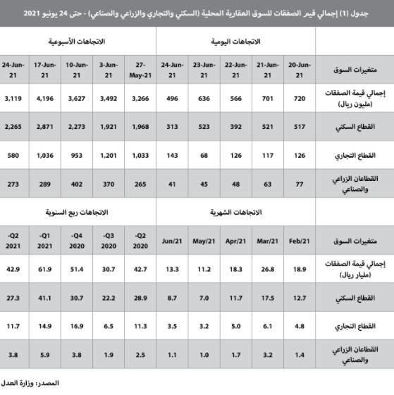 رغم انخفاض نشاط السوق 25.7% .. ارتفاع قياسي لمضاربات مخطط الخير 11.6٪ خلال أسبوع