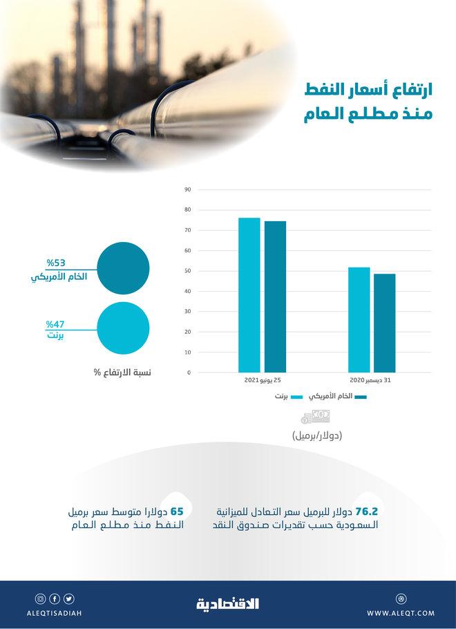 النفط يصل إلى سعر تعادل الميزانية السعودية عند 76.2 دولار .. قفز 47% منذ مطلع العام