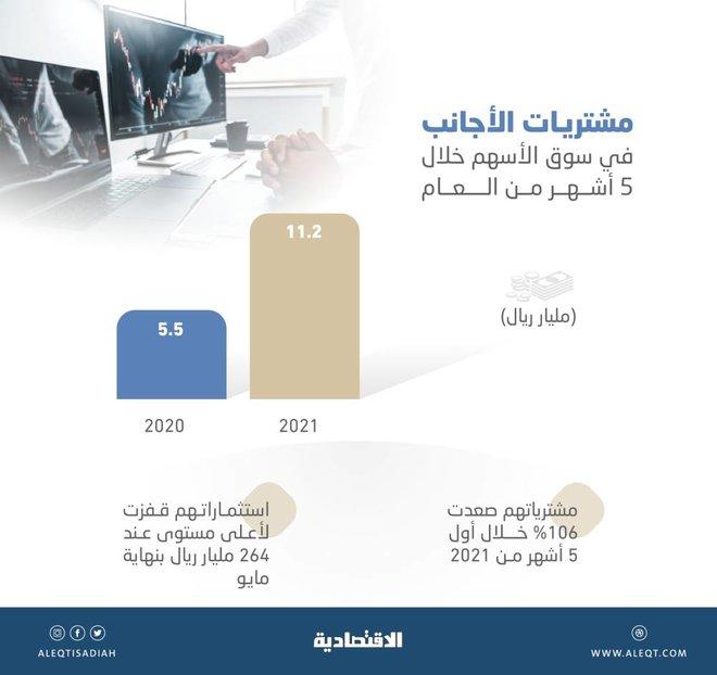 التدفقات الأجنبية للأسهم السعودية تقفز 106% خلال 5 أشهر إلى 11.2 مليار ريال