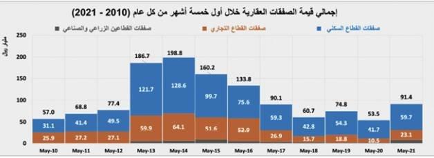 """رغم انخفاض الصفقات السكنية .. السوق العقارية ترتفع 3% بدعم """" التجاري """""""