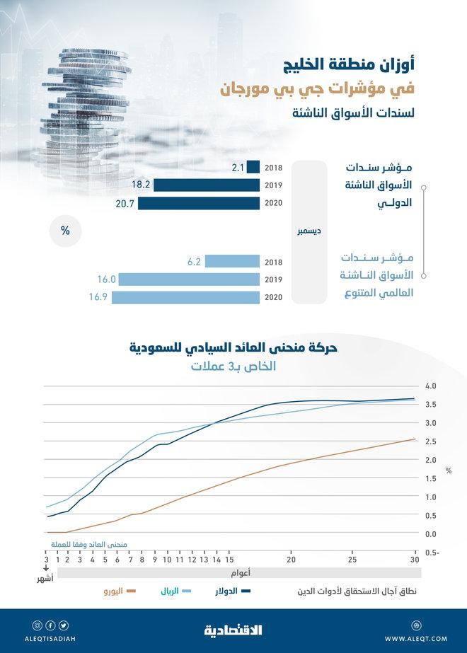 """«جي.بي مورجان» لـ""""الاقتصادية"""": السعودية الرابعة من حيث الوزن في مؤشر """"سندات الأسواق الناشئة"""""""