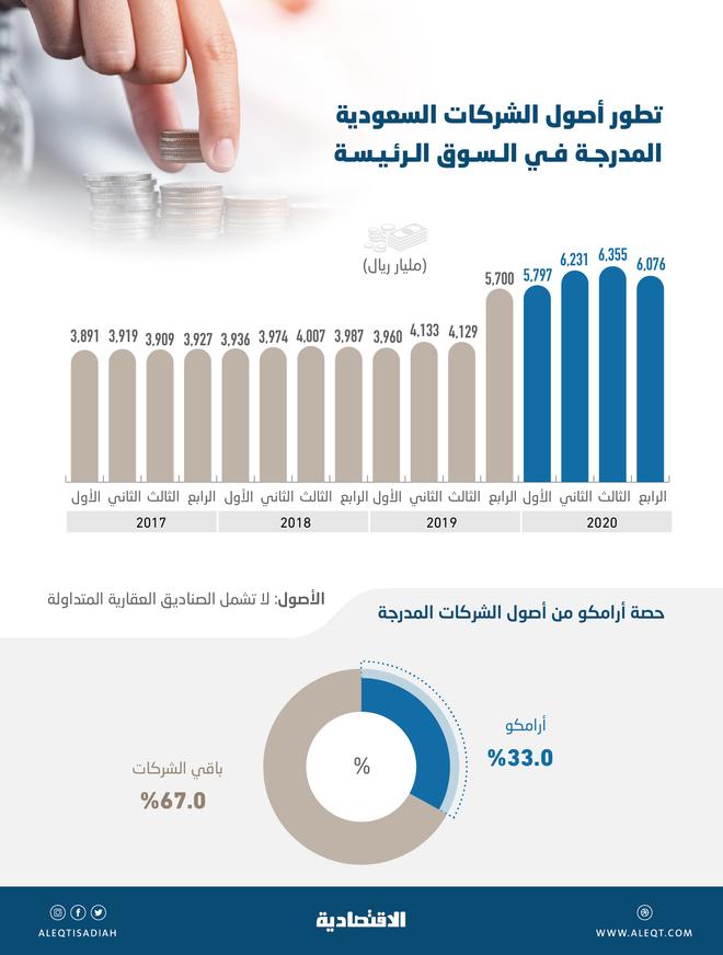 6.08 تريليون ريال أصول الشركات السعودية المدرجة بنهاية 2020 .. ثلثها لأرامكو