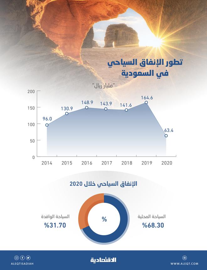 63.4 مليار ريال الإنفاق السياحي في السعودية خلال عام الجائحة .. 31.7 % للقادمين من الخارج