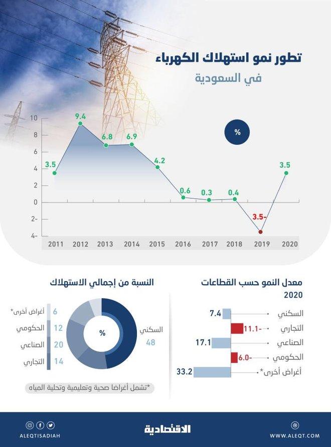استهلاك الكهرباء يعود للنمو .. 3.5 % في 2020  و«السكني» يشكل 47.58 %