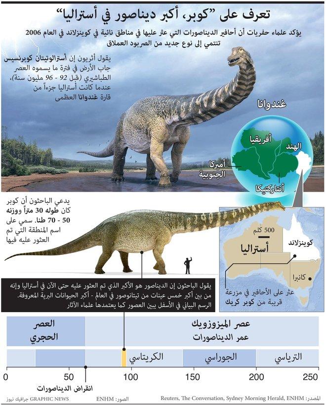 العثور على ديناصور جديد عملاق في أستراليا