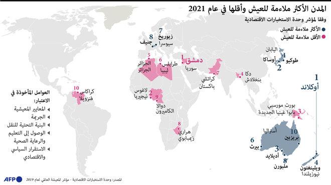 أوكلاند النيوزيلندية تتصدر قائمة المدن الأفضل للعيش في 2021