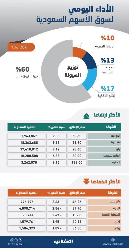 الأسهم السعودية تقترب من مستويات 10800 نقطة بدعم شبه جماعي من القطاعات