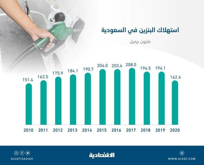 أدنى مستوى لاستهلاك البنزين في المملكة خلال 10 أعوام .. 162.4 مليون برميل في 2020