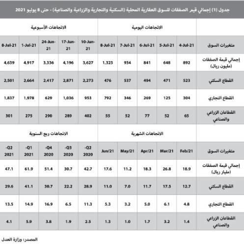معدلات قياسية لأسعار الأراضي السكنية في 14 مدينة للعام الثالث .. أعلاها 109.3%