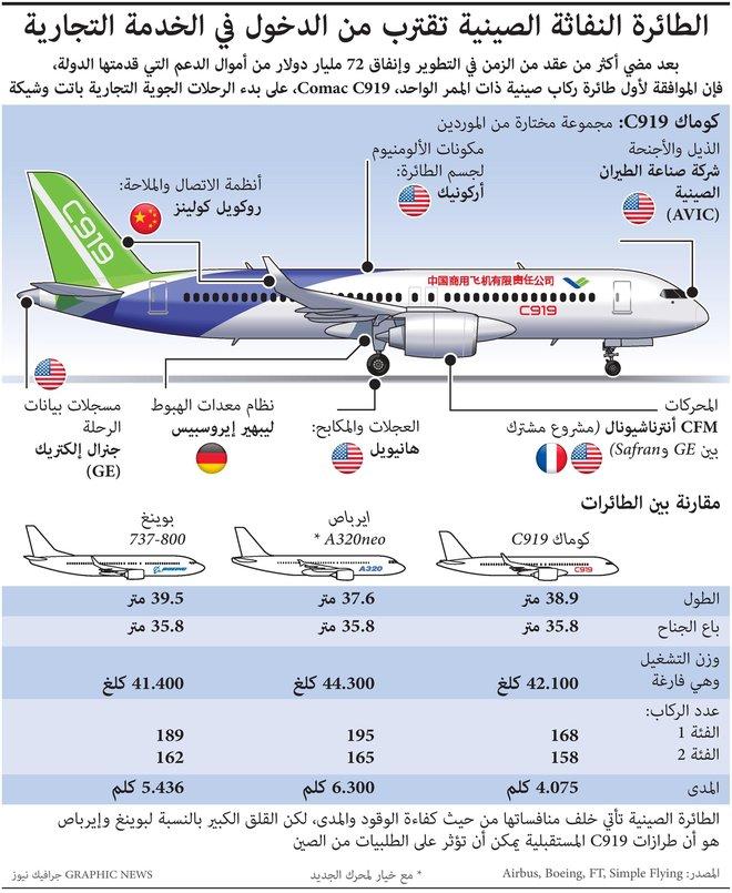 """منافس جديد لـ """"بوينغ"""" و""""إيرباص"""" .. الطائرة النفاثة الصينية تقترب من الدخول في الخدمة التجارية"""