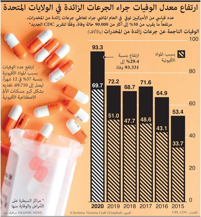 وفاة أكثر من 93 ألف أمريكي في 2020 بسبب جرعة زائدة من المخدرات