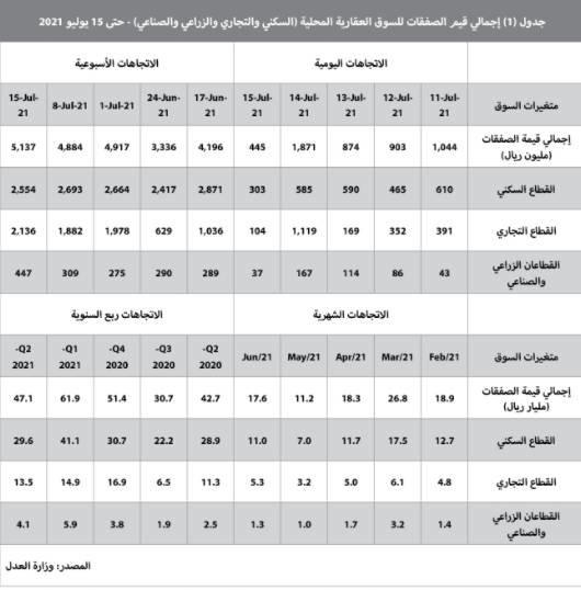 صفقة تجارية قيمتها 933 مليون ريال تدعم ارتفاع نشاط السوق العقارية 5.2%