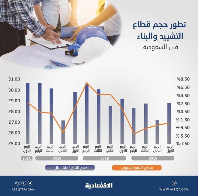 30.64 مليار ريال حجم قطاع التشييد والبناء خلال الربع الأول .. 4.83 % من الاقتصاد