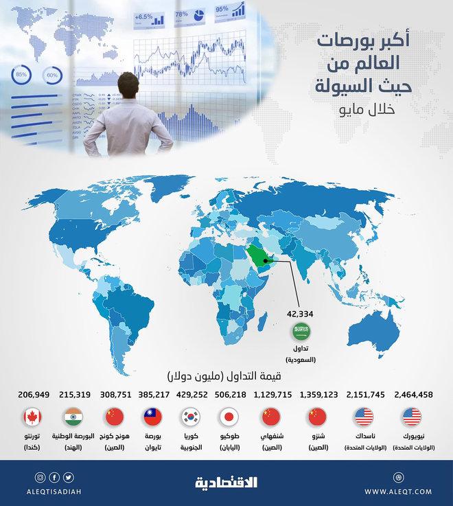 سوق الأسهم السعودية الـ19 ضمن قائمة أكبر بورصات العالم من حيث السيولة