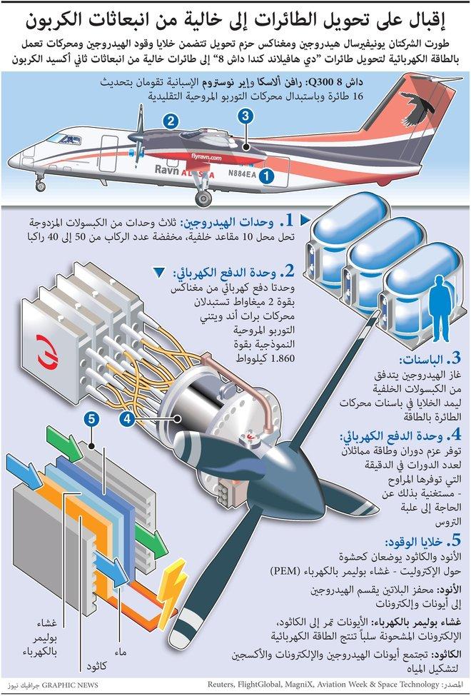 إقبال على تحويل الطائرات إلى خالية من انبعاثات الكربون