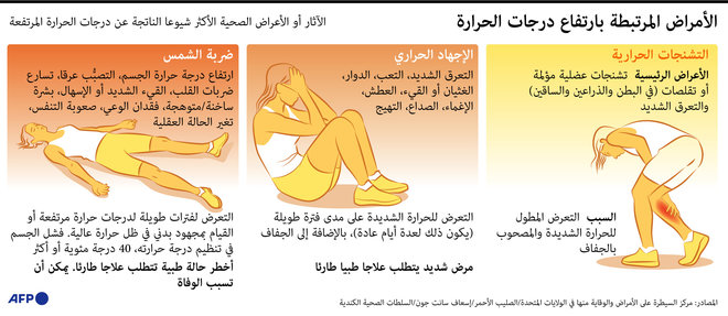 تعرف على الأمراض التي تصيب الإنسان بسبب ارتفاع درجات الحرارة