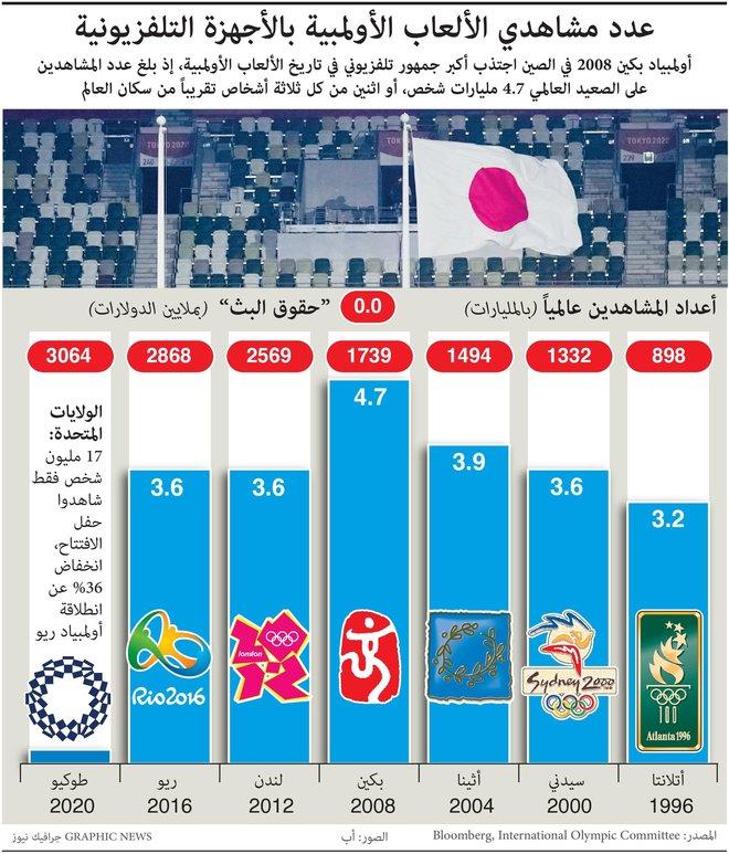 انخفاض عدد مشاهدي الأولمبياد عبر التلفزيون بنسبة 36%