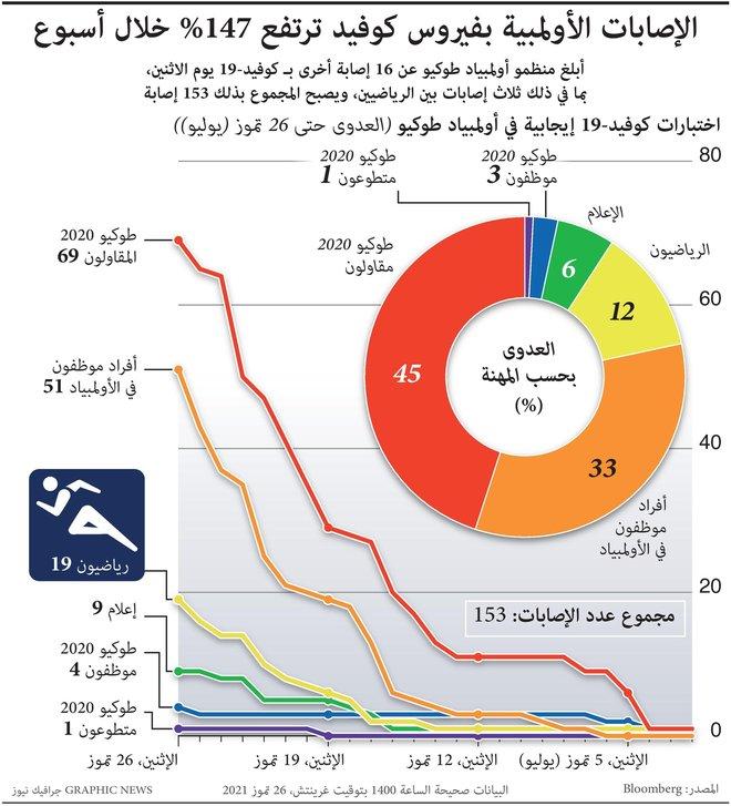 الإصابات الأولمبية بفيروس كوفيد ترتفع 147% خلال أسبوع