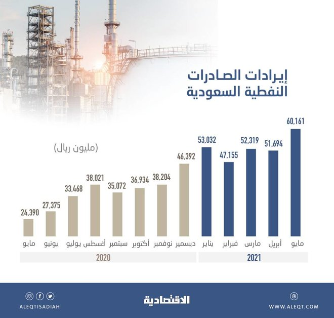 فائض الميزان التجاري السعودي يقفز 90 ضعفا في مايو
