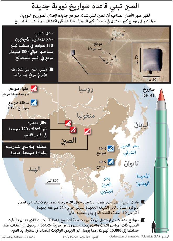 سباق التسلح مستمر .. الصين تبني قاعدة صواريخ نووية جديدة قادرة على ضرب الأراضي الأمريكية
