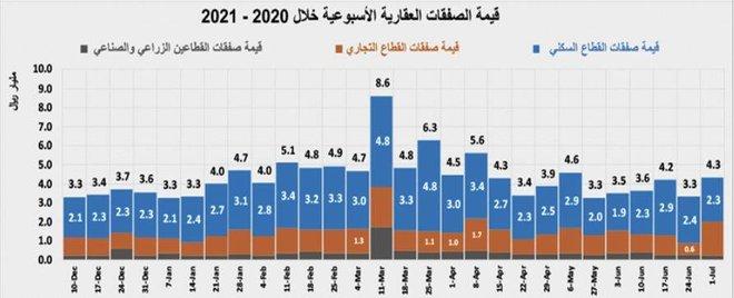 خلال النصف الأول .. ارتفاع نشاط السوق العقارية 24.6% بصفقات قيمتها 108.8 مليار ريال