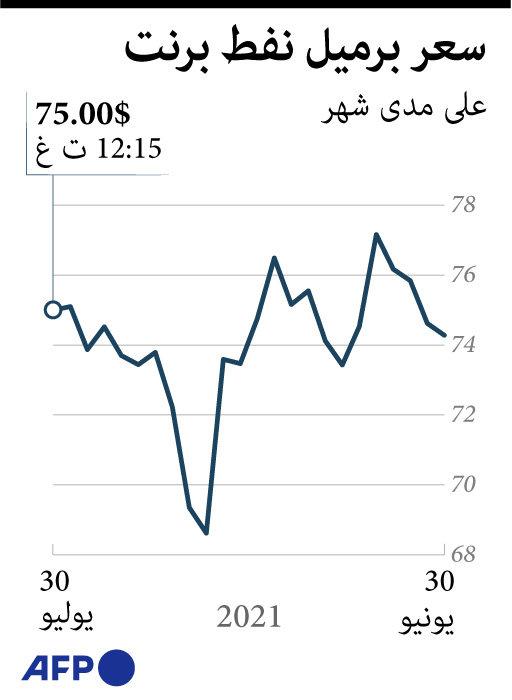 سعر برميل النفط خلال شهر