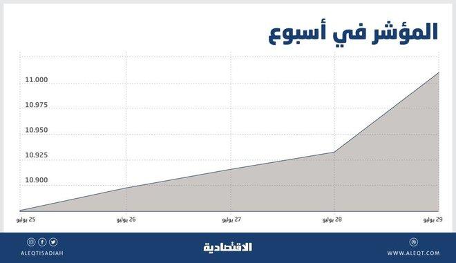 أداء الأسهم السعودية في أول أسبوع عقب إجازة العيد .. الأفضل منذ 2013