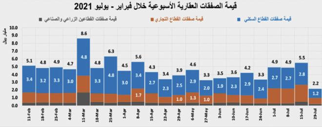 122.6 مليار ريال قيمة صفقات السوق العقارية في 7 أشهر .. ارتفعت 28.6 %